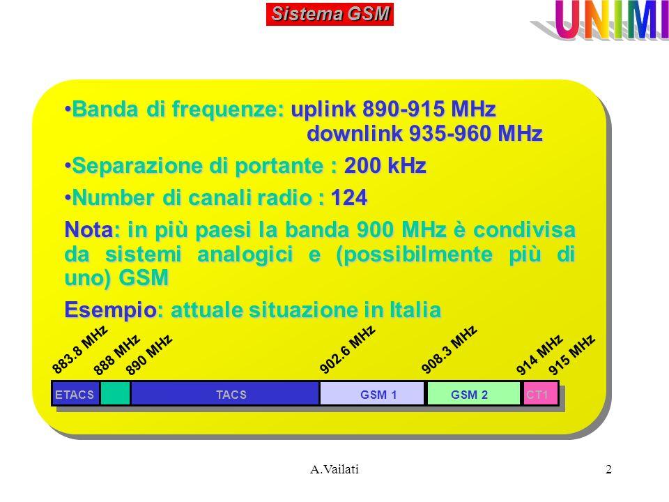 Banda di frequenze: uplink 890-915 MHz downlink 935-960 MHz