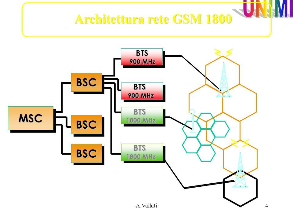 Architettura rete GSM 1800 MSC BSC 900 MHz BTS 1800 MHz A.Vailati