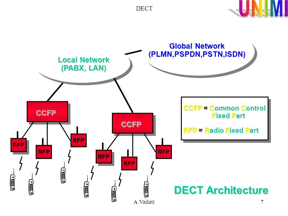 DECT Architecture Global Network (PLMN,PSPDN,PSTN,ISDN) Local Network