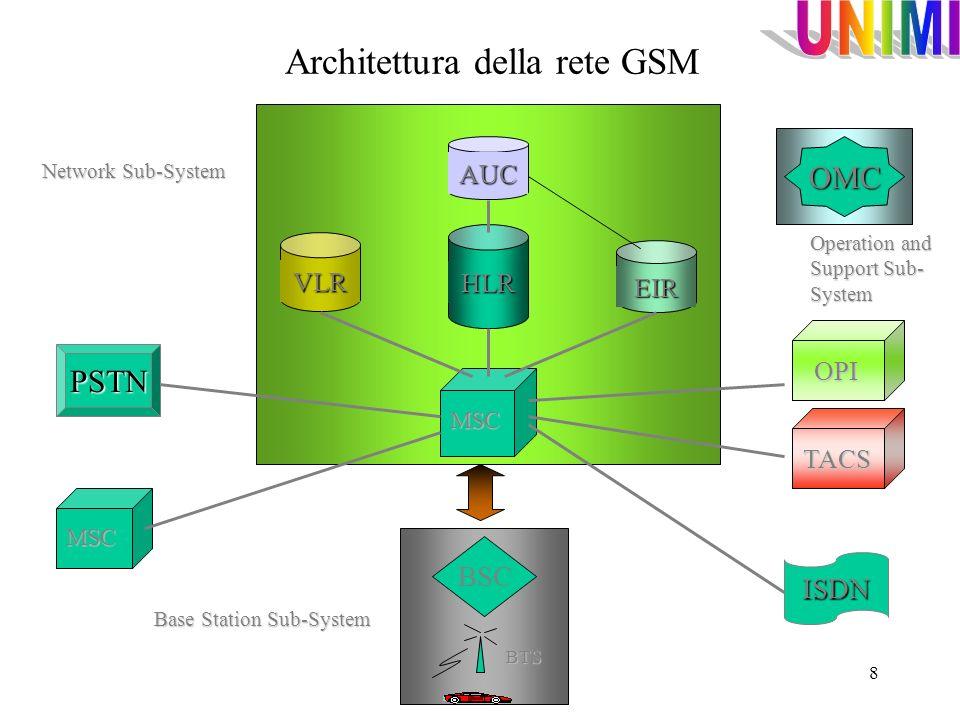 Architettura della rete GSM