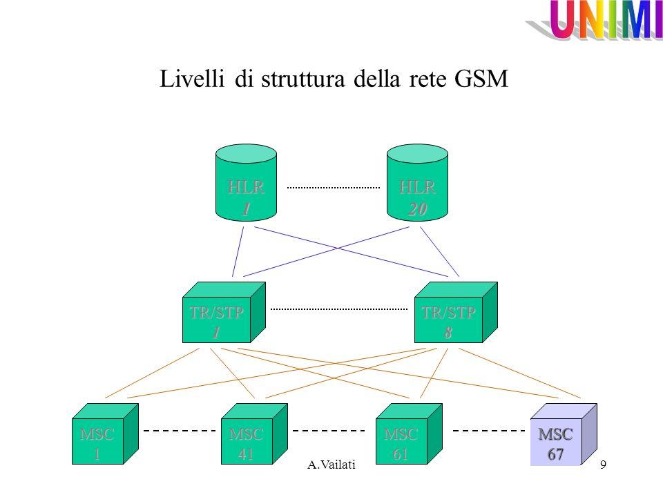 Livelli di struttura della rete GSM