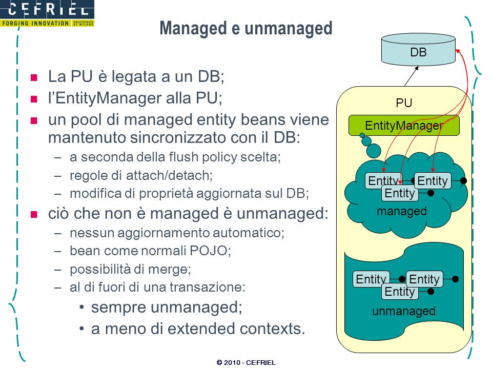 Managed e unmanaged La PU è legata a un DB; l'EntityManager alla PU;