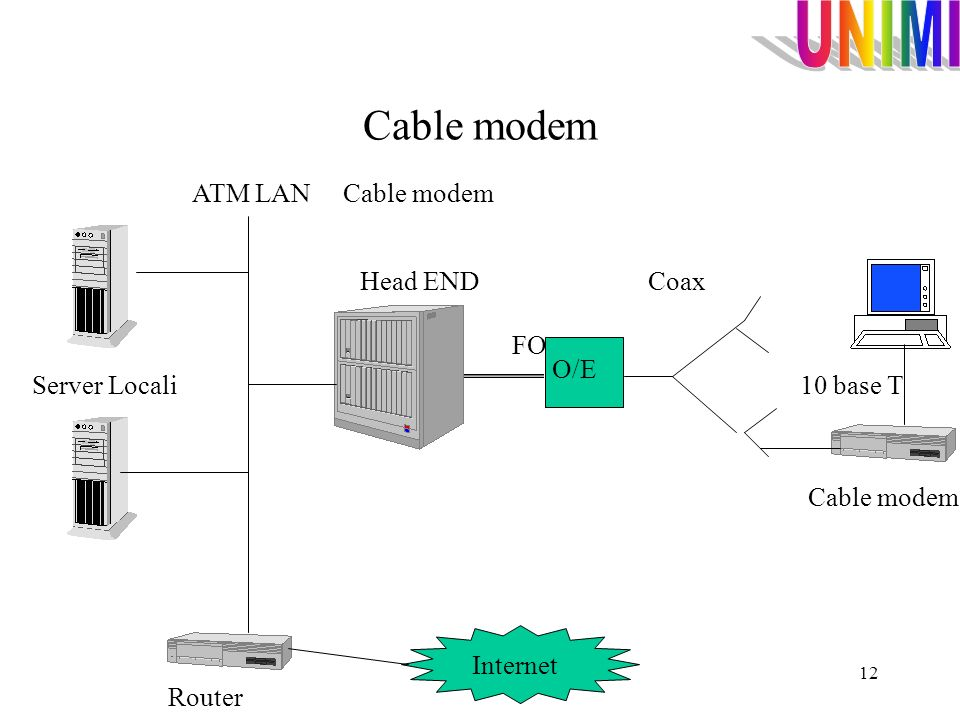 Cable modem ATM LAN Cable modem Head END Coax FO O/E Server Locali