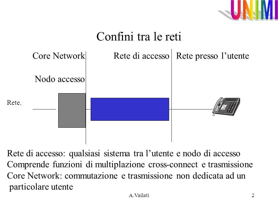 Confini tra le reti Core Network Rete di accesso Rete presso l'utente