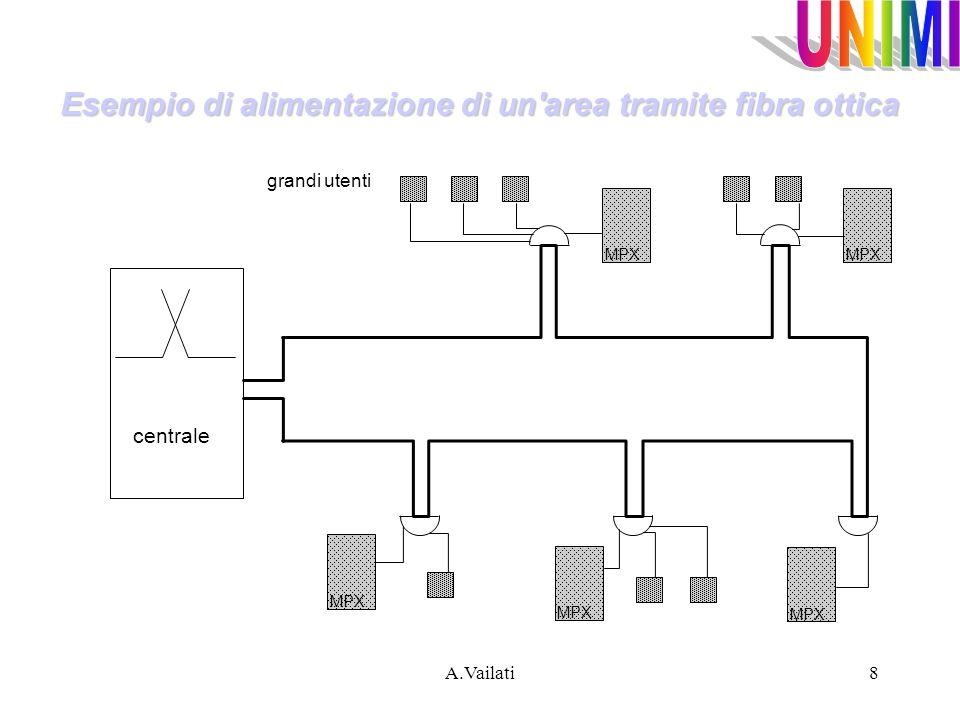 Esempio di alimentazione di un area tramite fibra ottica