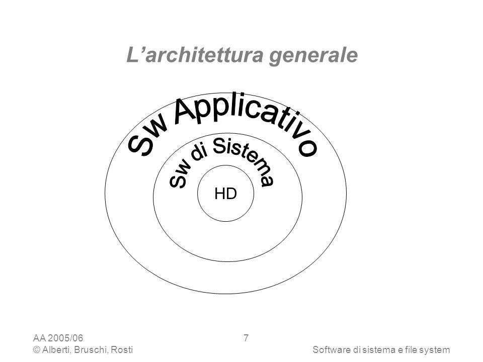 L'architettura generale