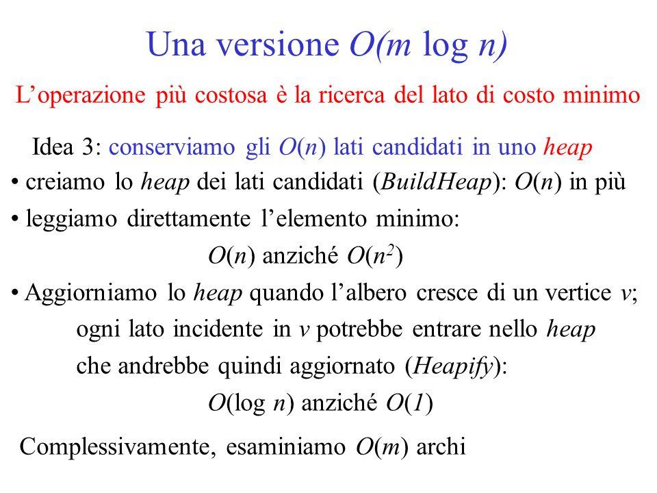 Una versione O(m log n) L'operazione più costosa è la ricerca del lato di costo minimo. Idea 3: conserviamo gli O(n) lati candidati in uno heap.