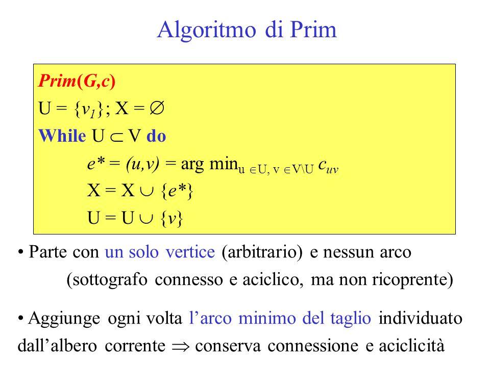 Algoritmo di Prim Prim(G,c) U = {v1}; X =  While U  V do e* = (u,v) = arg minu U, v V\U cuv X = X  {e*} U = U  {v}