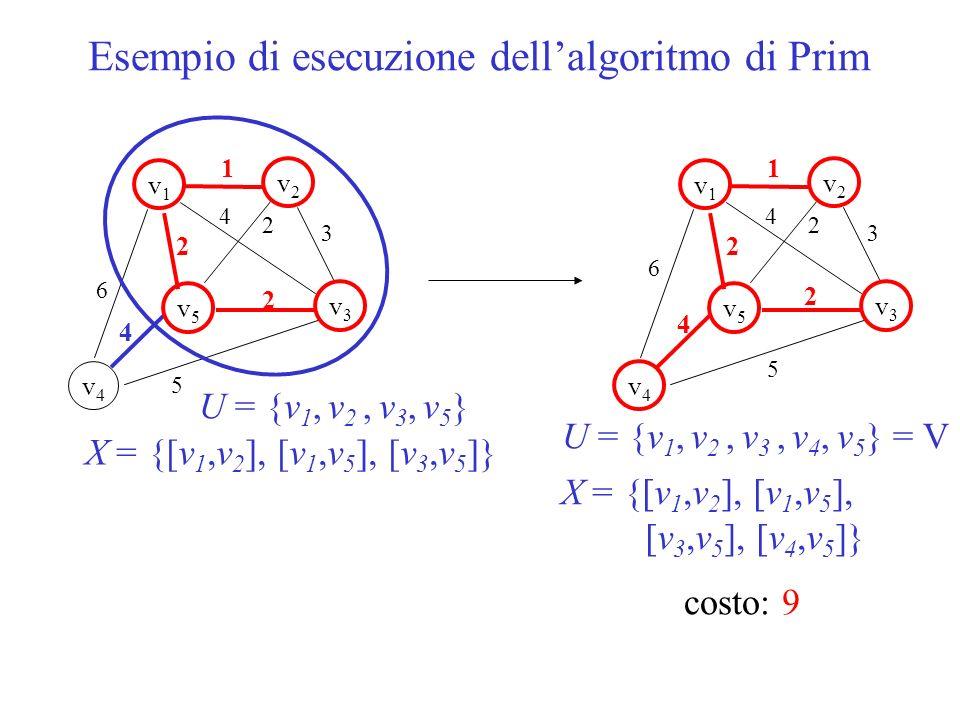Esempio di esecuzione dell'algoritmo di Prim