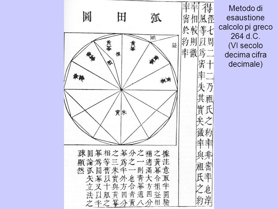 Metodo di esaustione calcolo pi greco 264 d. C