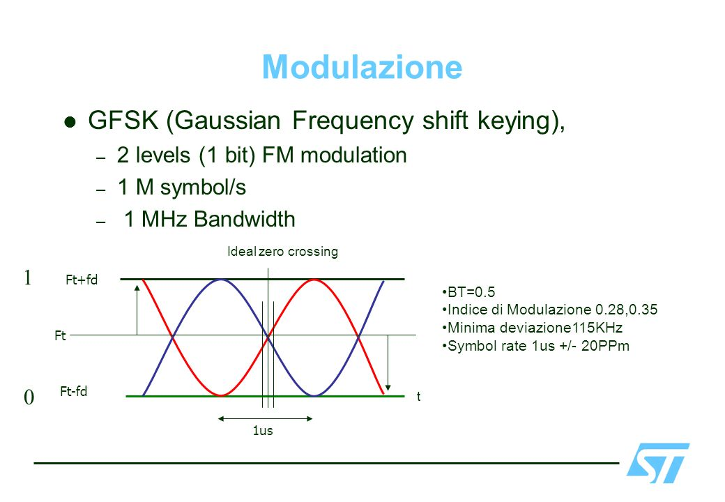 Modulazione GFSK (Gaussian Frequency shift keying),