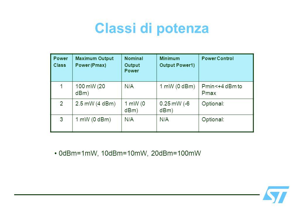 Classi di potenza 0dBm=1mW, 10dBm=10mW, 20dBm=100mW 1 100 mW (20 dBm)