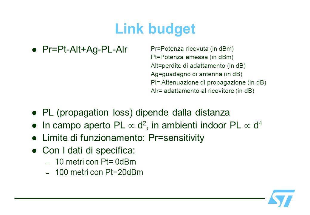 Link budget Pr=Pt-Alt+Ag-PL-Alr