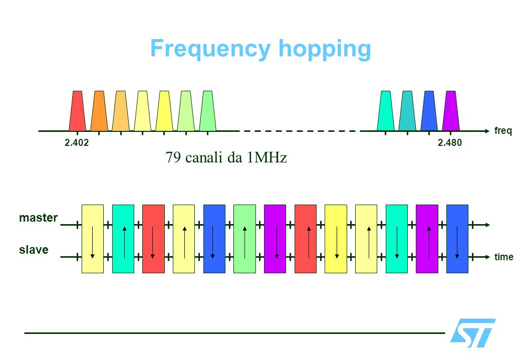 Frequency hopping 2.402 2.480 freq 79 canali da 1MHz master slave time