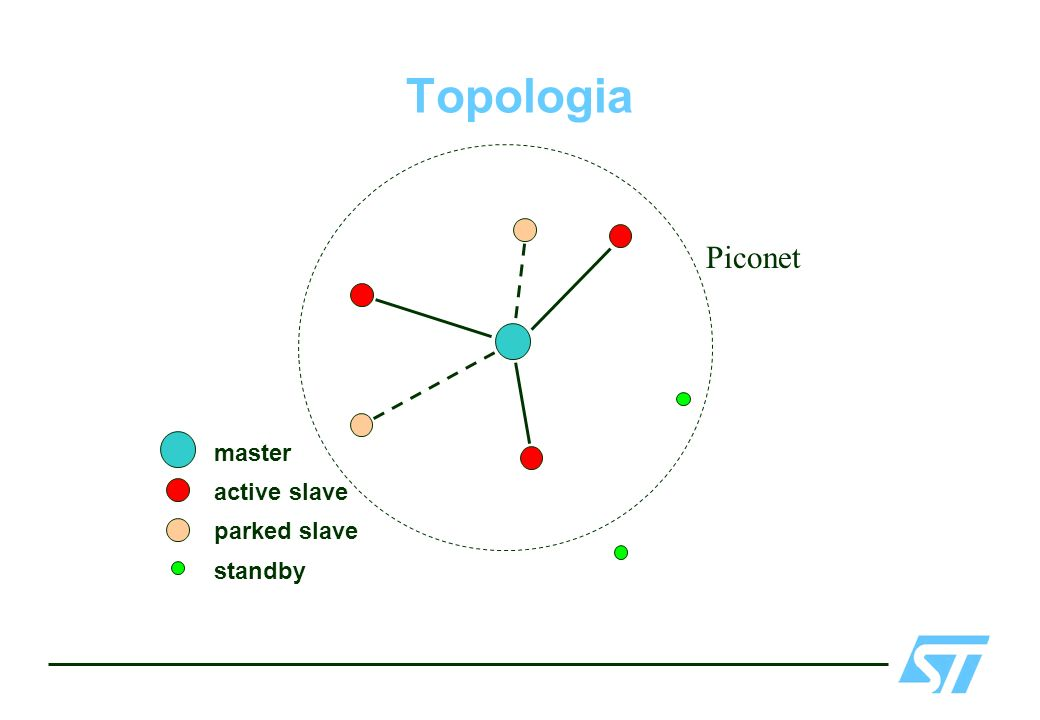 Topologia active slave master parked slave standby Piconet