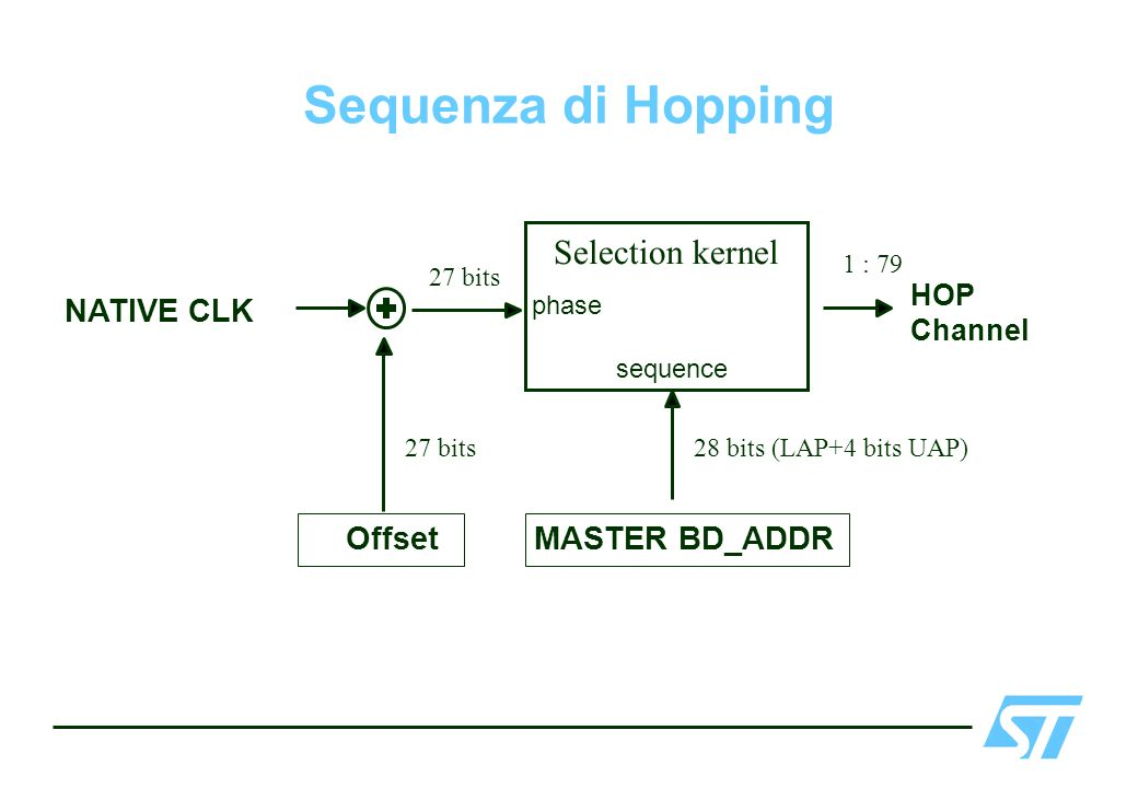 Sequenza di Hopping Selection kernel NATIVE CLK MASTER BD_ADDR Offset