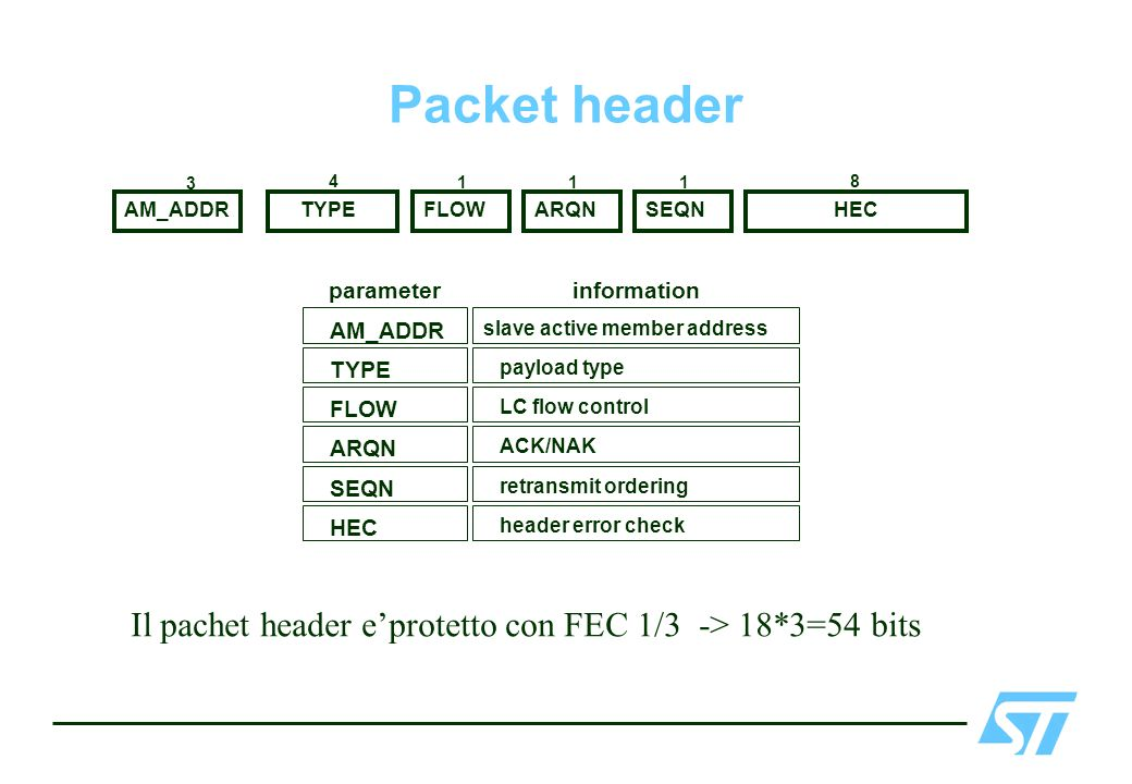 Packet header AM_ADDR. HEC. 3. 1. 8. TYPE. FLOW. ARQN. slave active member address. payload type.