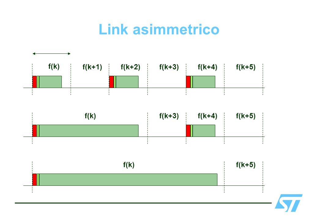 Link asimmetrico f(k) f(k+1) f(k+2) f(k+3) f(k+4) f(k+5)