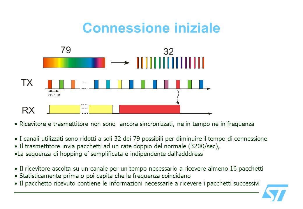 Connessione iniziale 79 32 TX RX