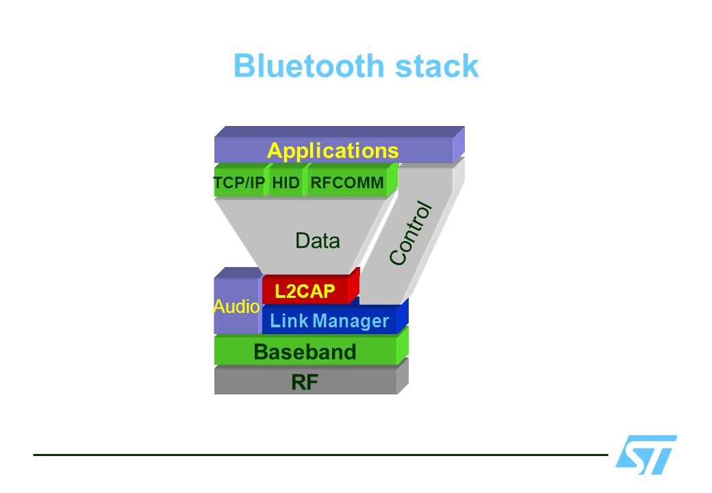 Bluetooth stack Applications Control Data Baseband RF L2CAP Audio