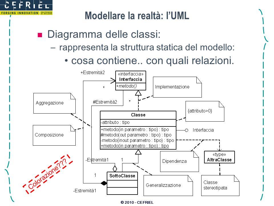 Modellare la realtà: l'UML