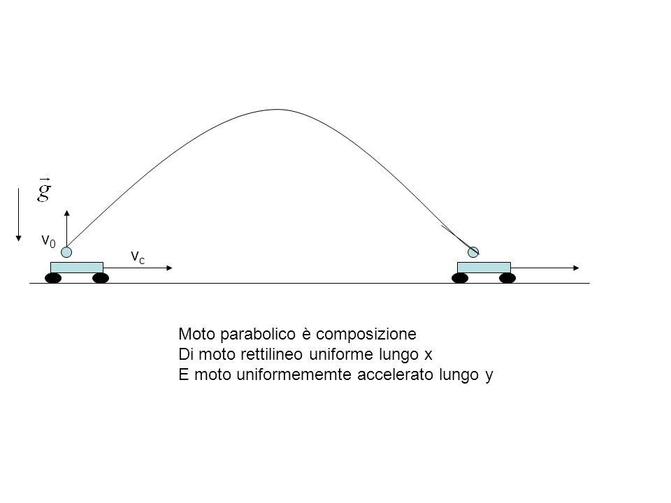 v0 vc. Moto parabolico è composizione. Di moto rettilineo uniforme lungo x.