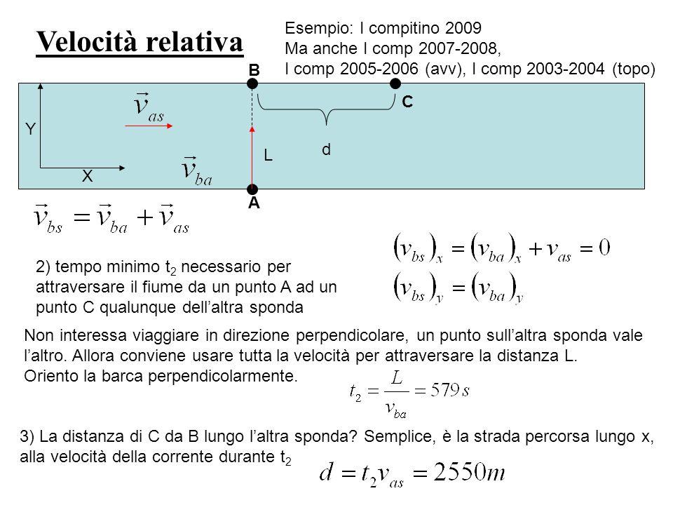 Velocità relativa Esempio: I compitino 2009 Ma anche I comp 2007-2008,
