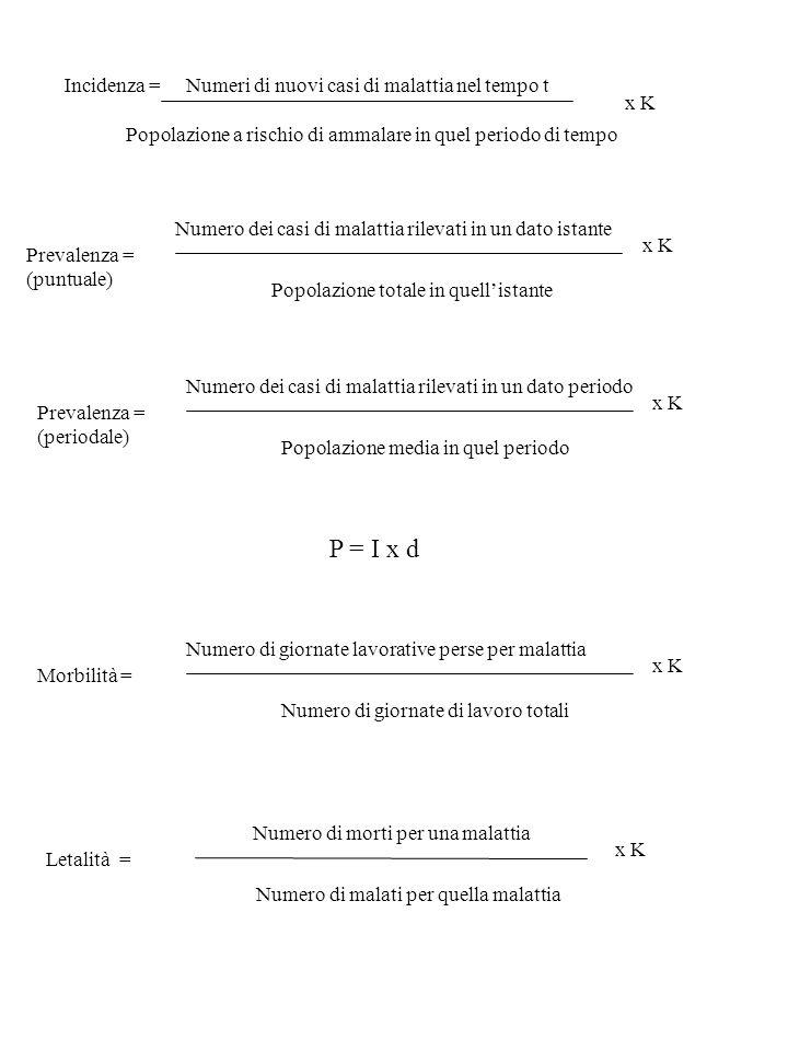 P = I x d Incidenza = Numeri di nuovi casi di malattia nel tempo t x K