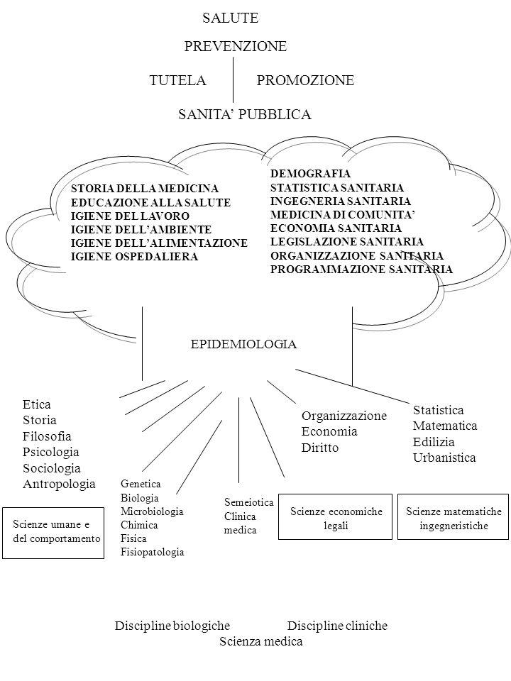 SALUTE PREVENZIONE TUTELA PROMOZIONE SANITA' PUBBLICA EPIDEMIOLOGIA