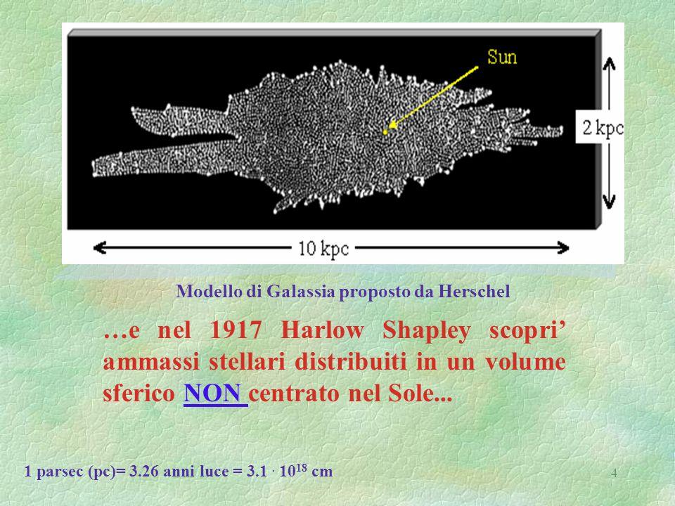 Modello di Galassia proposto da Herschel