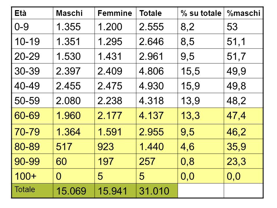 Età Maschi. Femmine. Totale. % su totale. %maschi. 0-9. 1.355. 1.200. 2.555. 8,2. 53. 10-19.