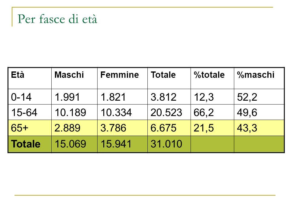 Per fasce di età Età. Maschi. Femmine. Totale. %totale. %maschi. 0-14. 1.991. 1.821. 3.812.