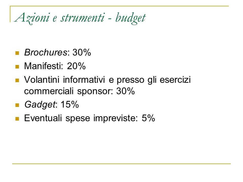 Azioni e strumenti - budget