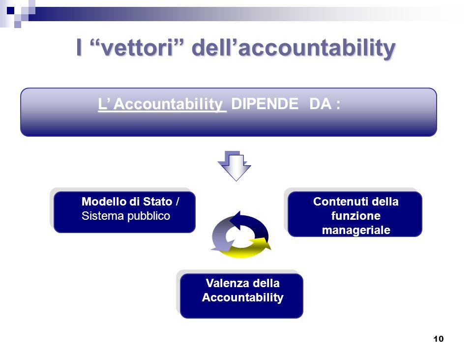 I vettori dell'accountability