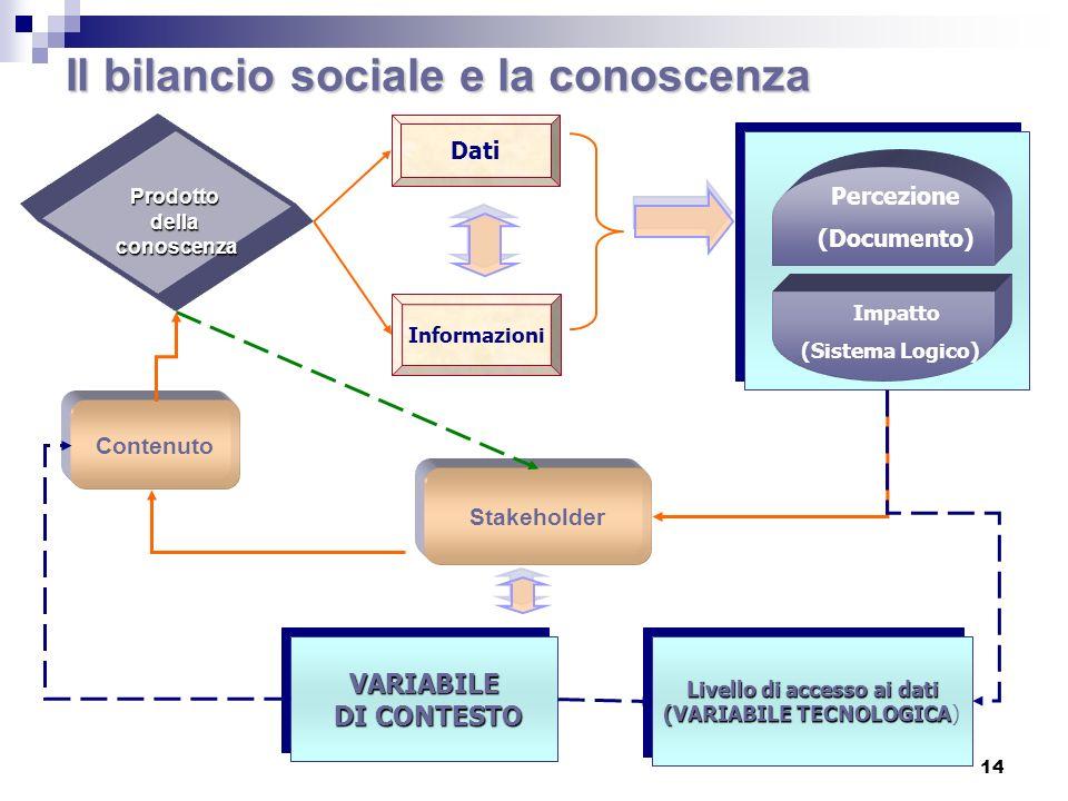 Il bilancio sociale e la conoscenza