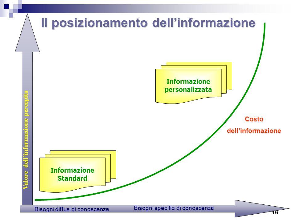 Il posizionamento dell'informazione