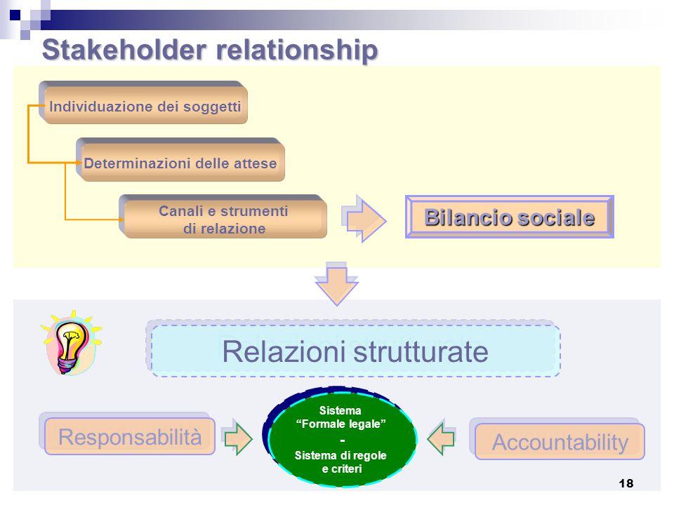 Stakeholder relationship