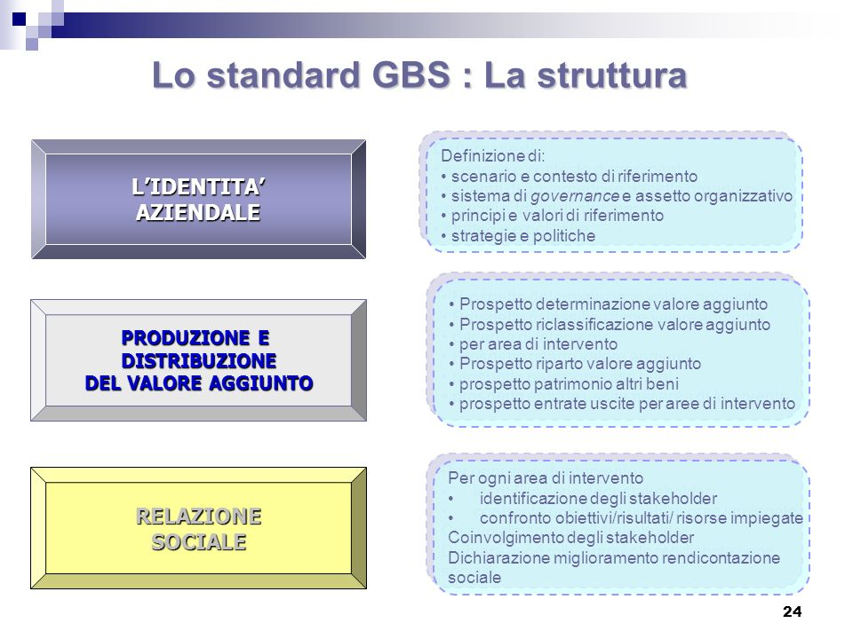 Lo standard GBS : La struttura