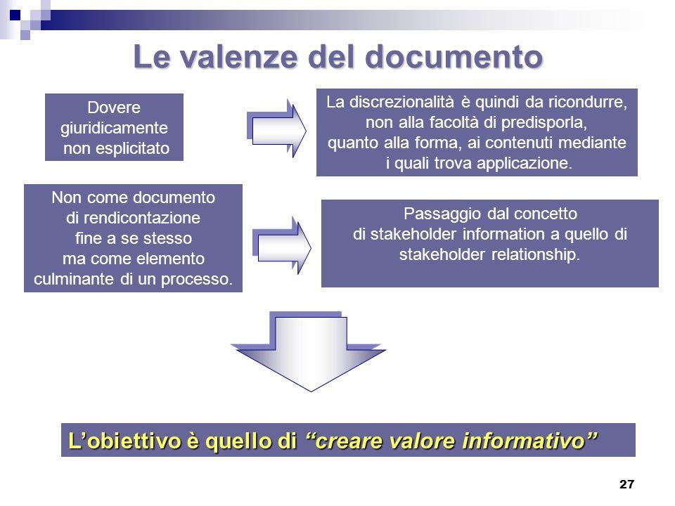 Le valenze del documento