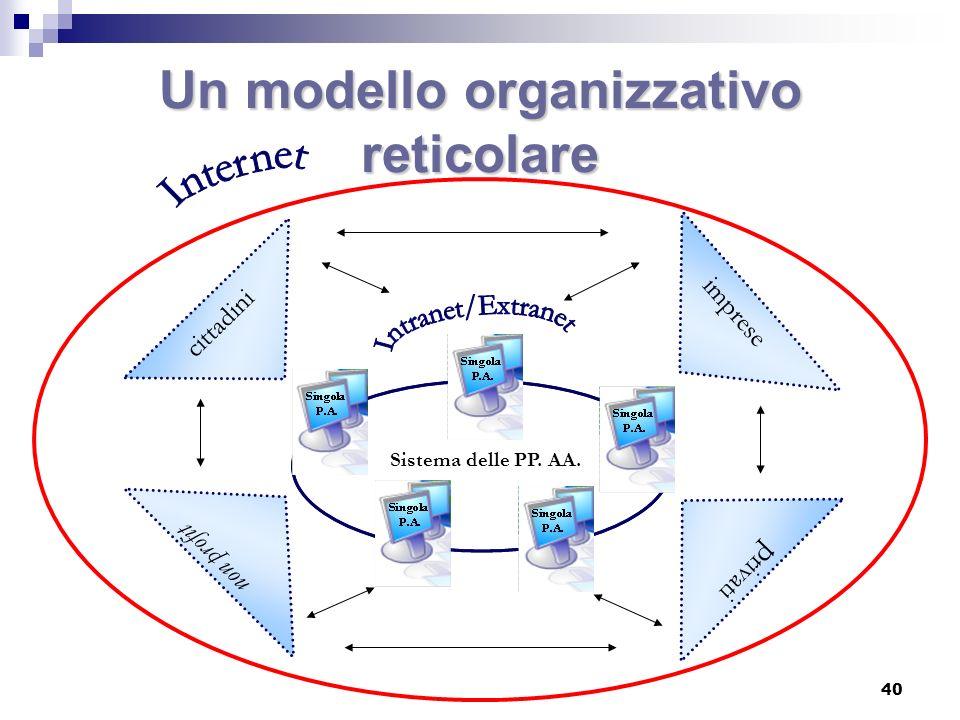 Un modello organizzativo reticolare