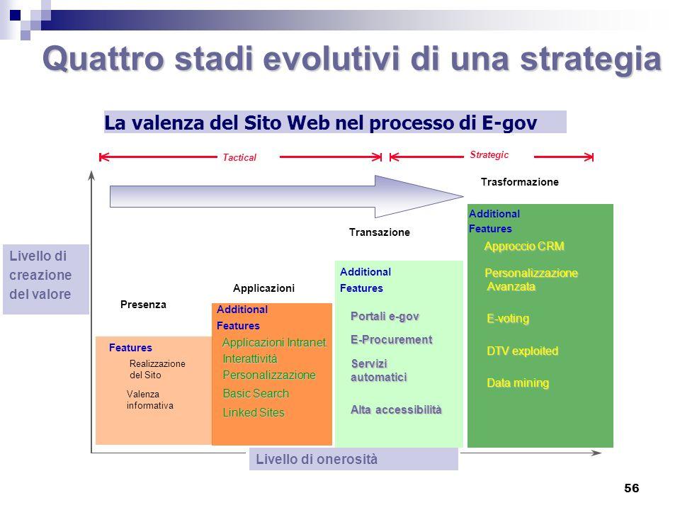 Quattro stadi evolutivi di una strategia