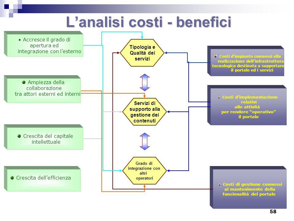 L'analisi costi - benefici