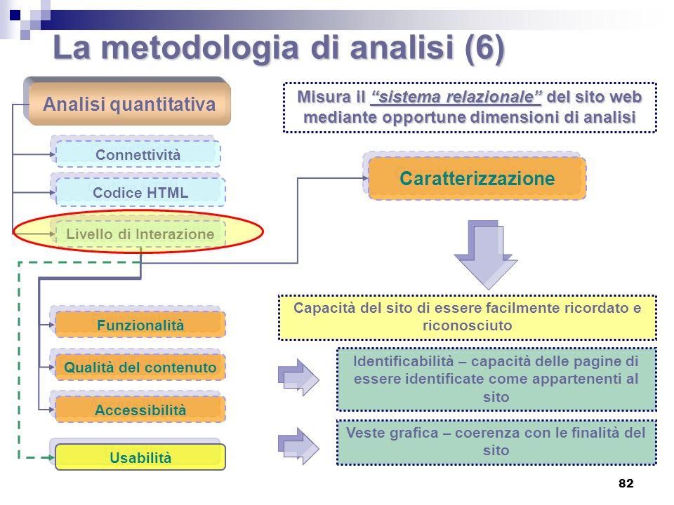 La metodologia di analisi (6)