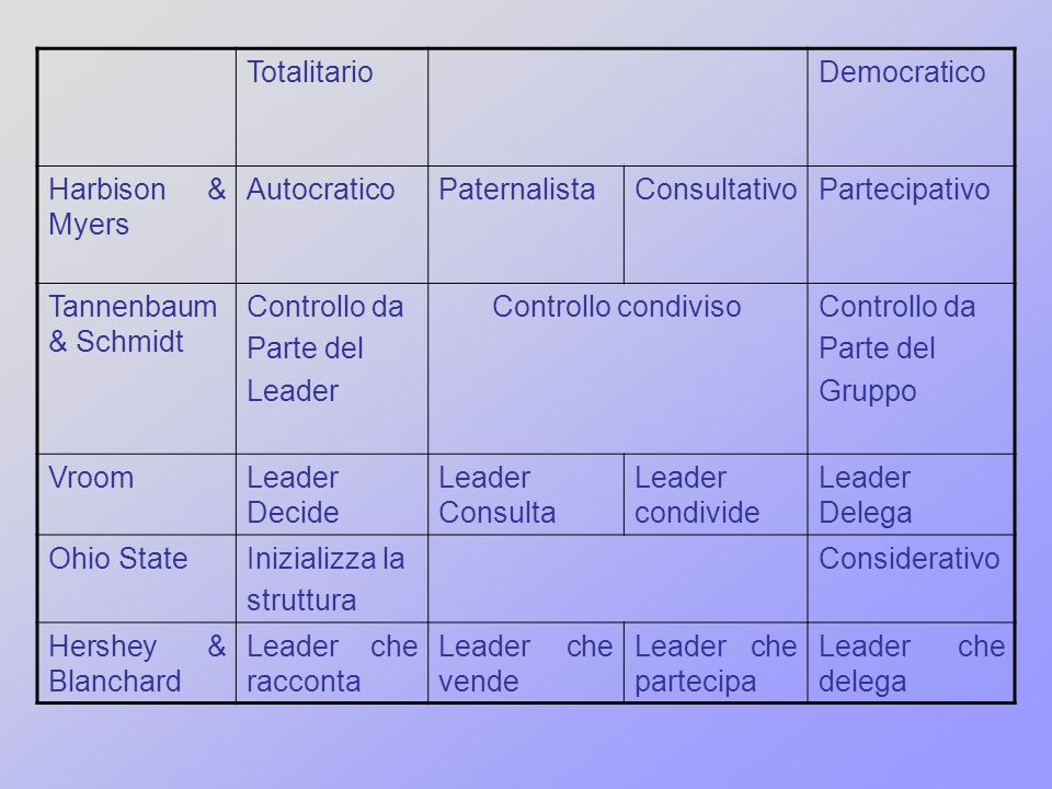 Totalitario Democratico. Harbison & Myers. Autocratico. Paternalista. Consultativo. Partecipativo.