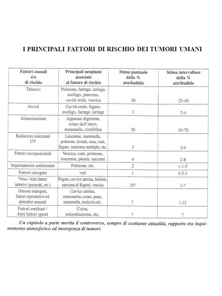 I PRINCIPALI FATTORI DI RISCHIO DEI TUMORI UMANI