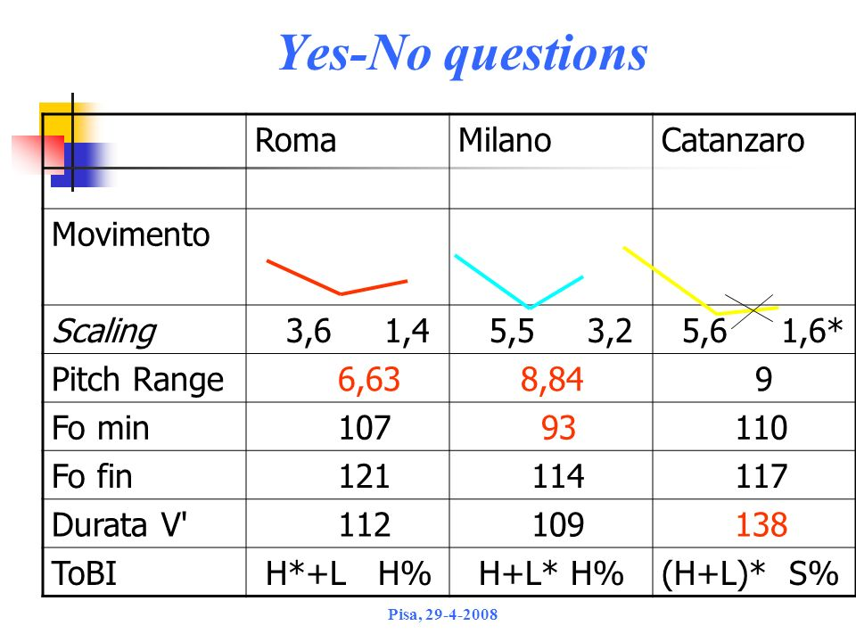 Yes-No questions Roma Milano Catanzaro Movimento Scaling 3,6 1,4