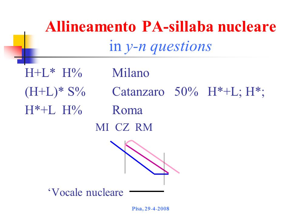 Allineamento PA-sillaba nucleare in y-n questions