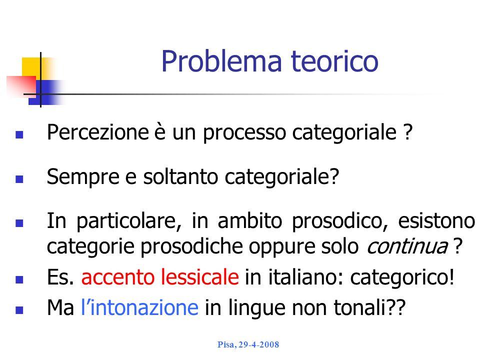 Problema teorico Percezione è un processo categoriale