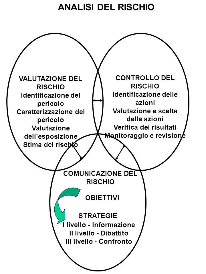 ANALISI DEL RISCHIO VALUTAZIONE DEL RISCHIO CONTROLLO DEL RISCHIO