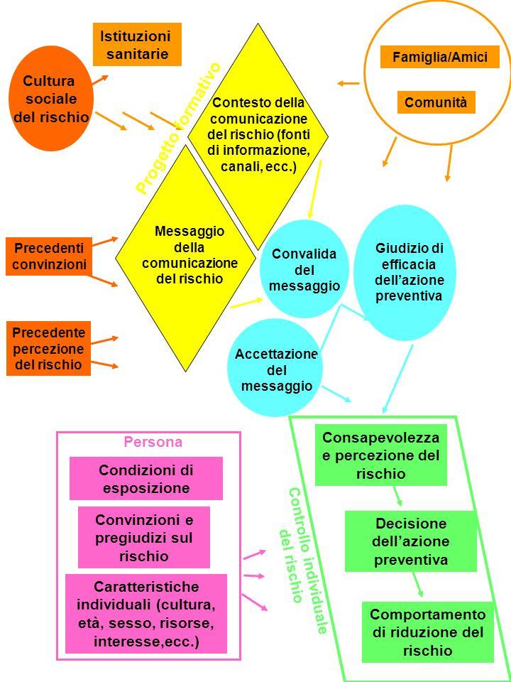 Progetto formativo Istituzioni sanitarie Cultura sociale del rischio